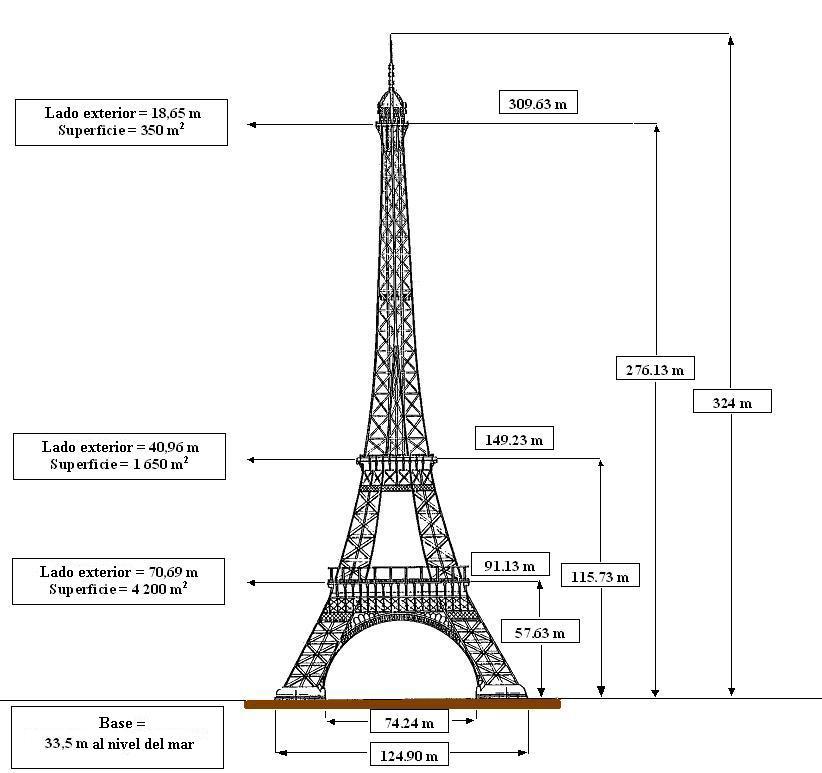 Dimensiones Torre Eiffel