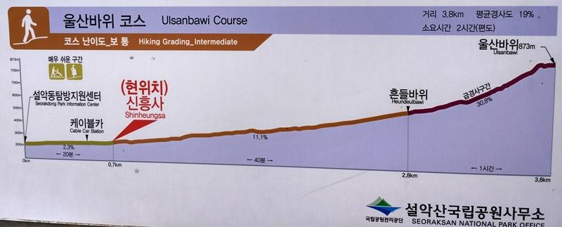 Perfil de la ruta a Ulsanbawi